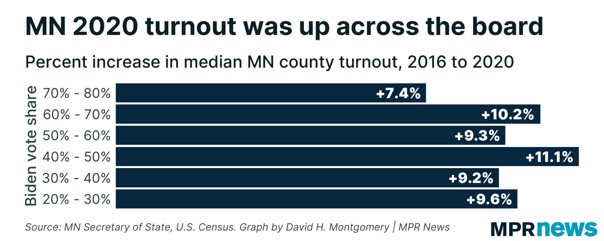 Increase in median MN county turnout, 2016 to 2020, by Biden vote share