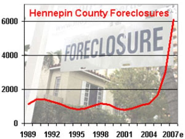 Hennepin County foreclosures