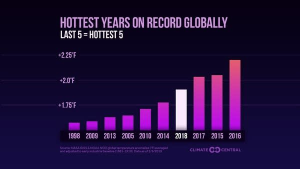 10 warmest years on record globally.