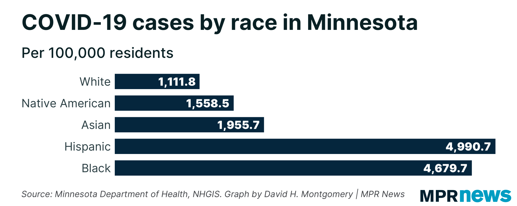 COVID-19 cases per capita among Minnesota residents by race