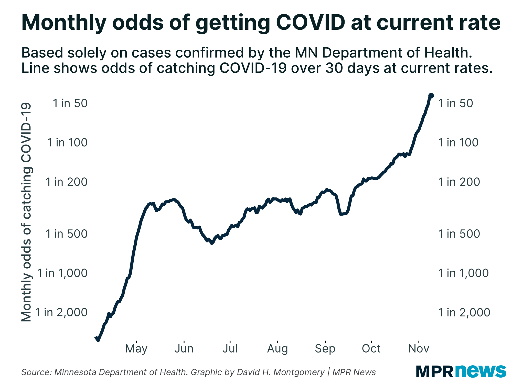 Monthly odds of getting COVID-19 at the current case rate in Minnesota