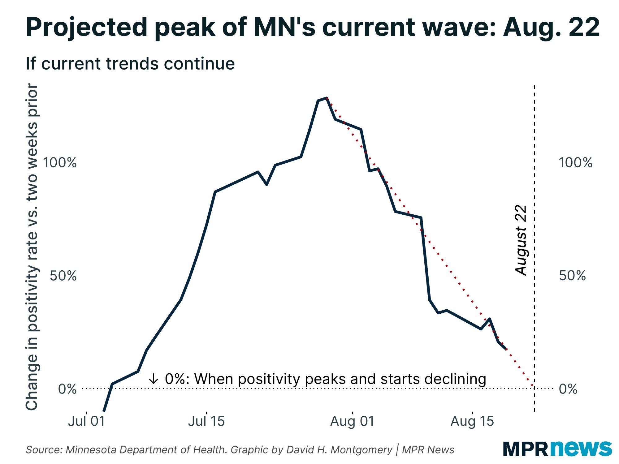 projected peak