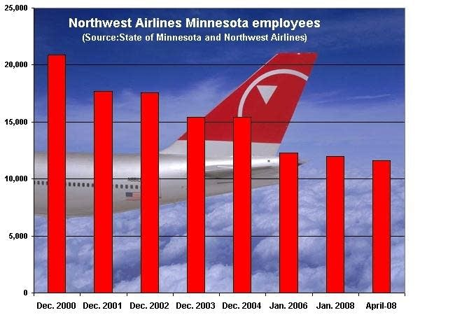 Northwest employees in Minnesota