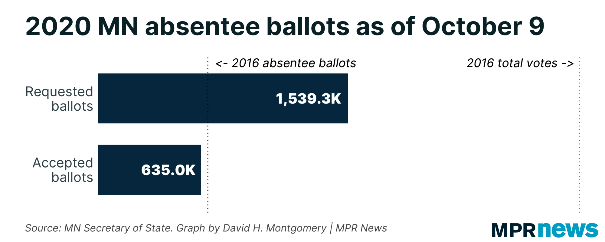 Absentee ballots requested and accepted as of Oct. 9