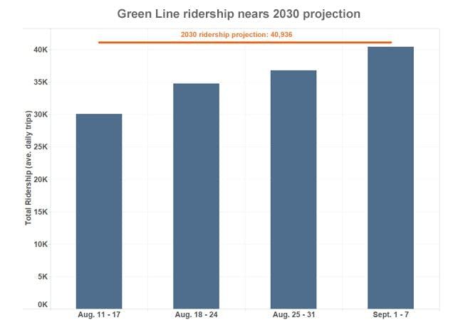 Metro Transit ridership