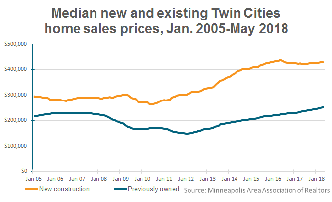 Twin Cities median new and existing home prices, Jan. 2005 - May 2018