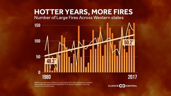 Western wildfire trends