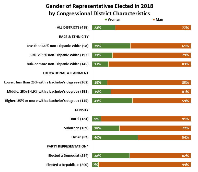 House Reps by Sex