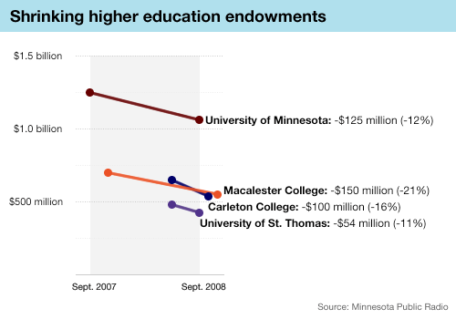 Graphic: Shrinking endowments