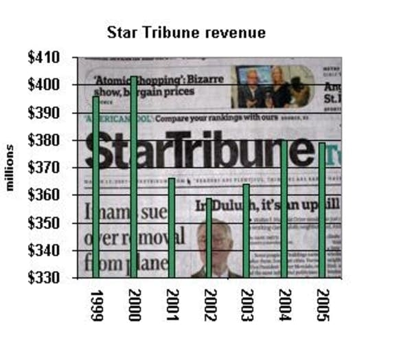 Star Tribune revenue