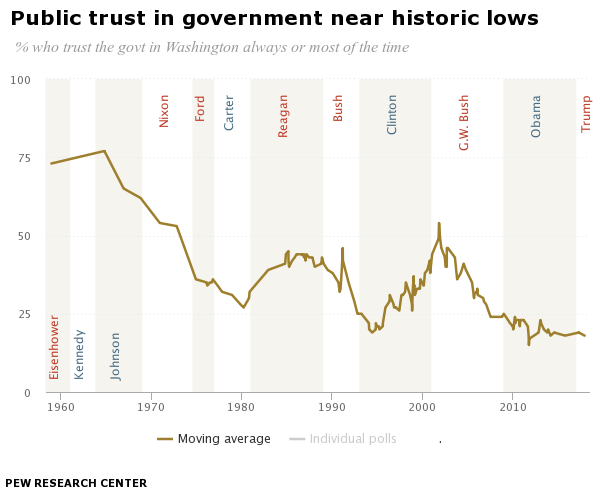 Public trust in government near historic lows