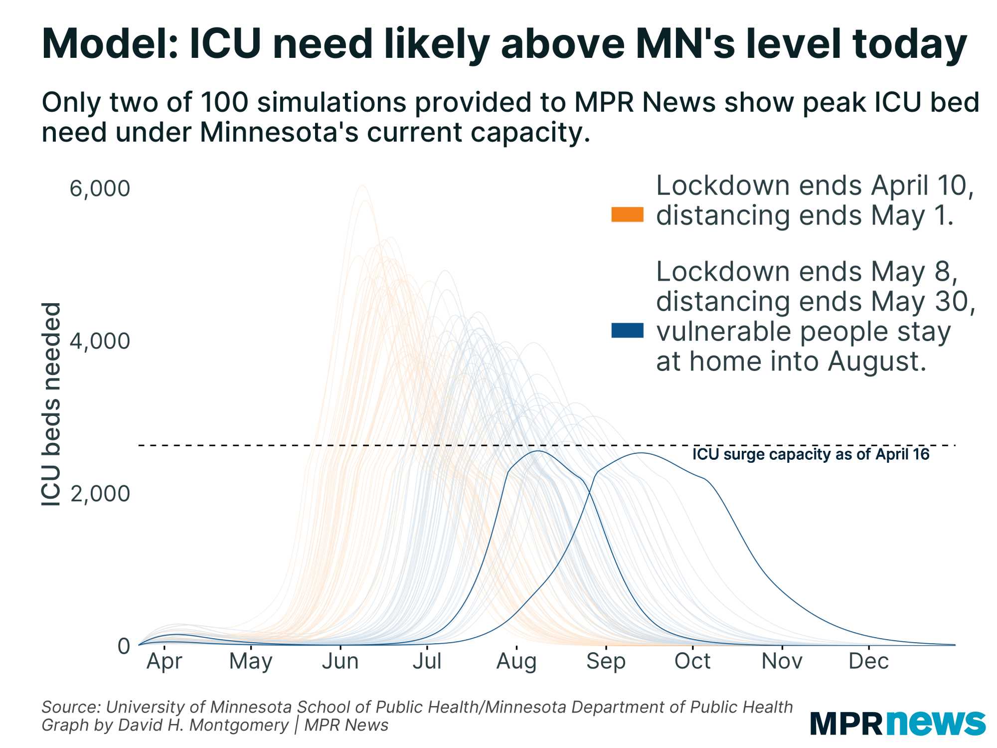 Most simulations show a greater ICU need than Minnesota has now