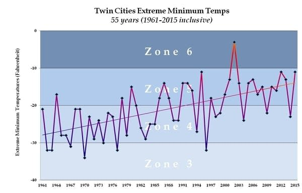 CC winter hardiness zones Twin Cities 2015