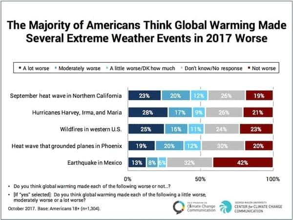 Yale climate opinion November 2017