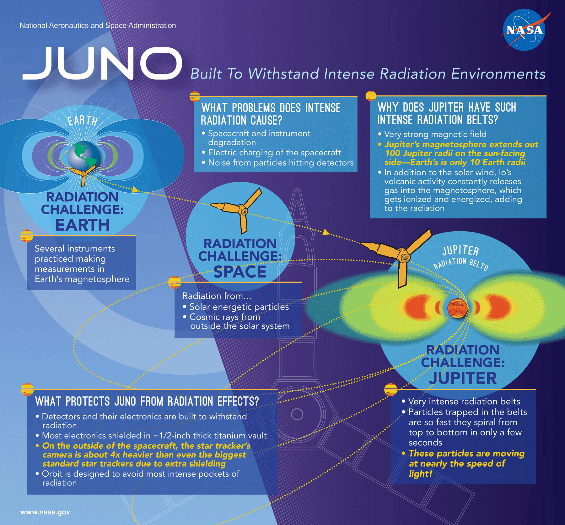 Juno, built to withstand intense radiation