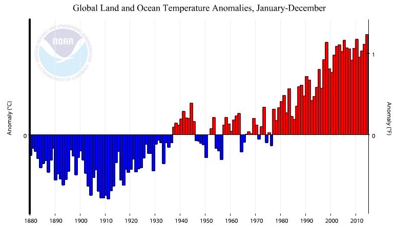 NOAA Anomalies