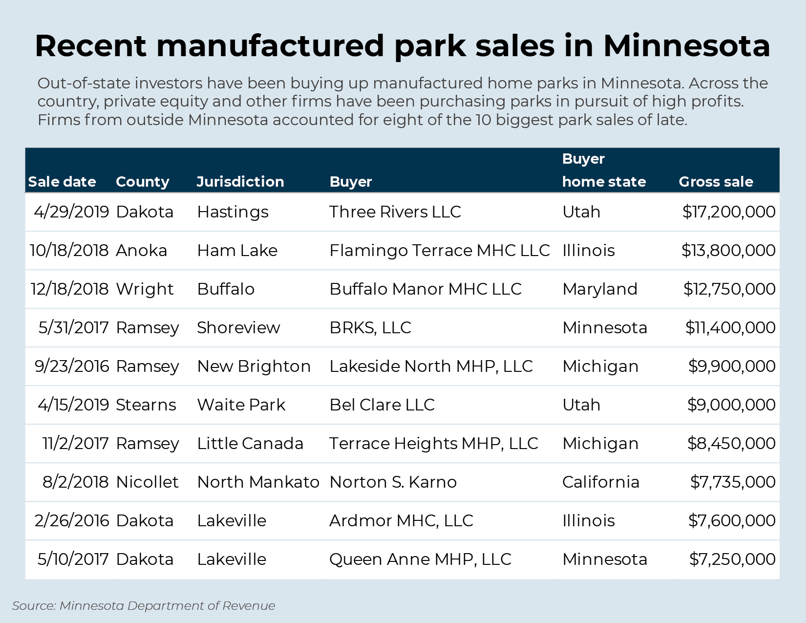 Recent manufactured park sales in Minnesota
