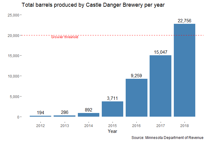 Total barrels produced by Castle Danger Brewery per year.