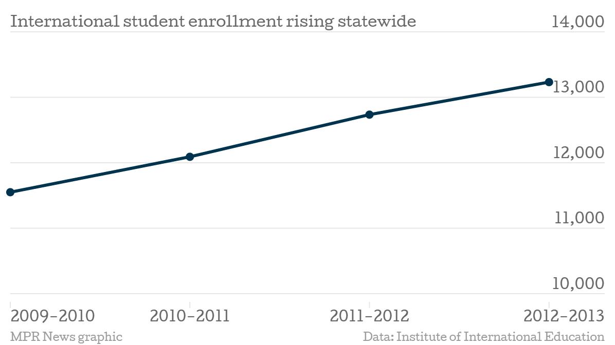 International enrollment at Minn. colleges
