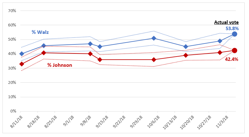 MN Poll Watch 2018 Governor