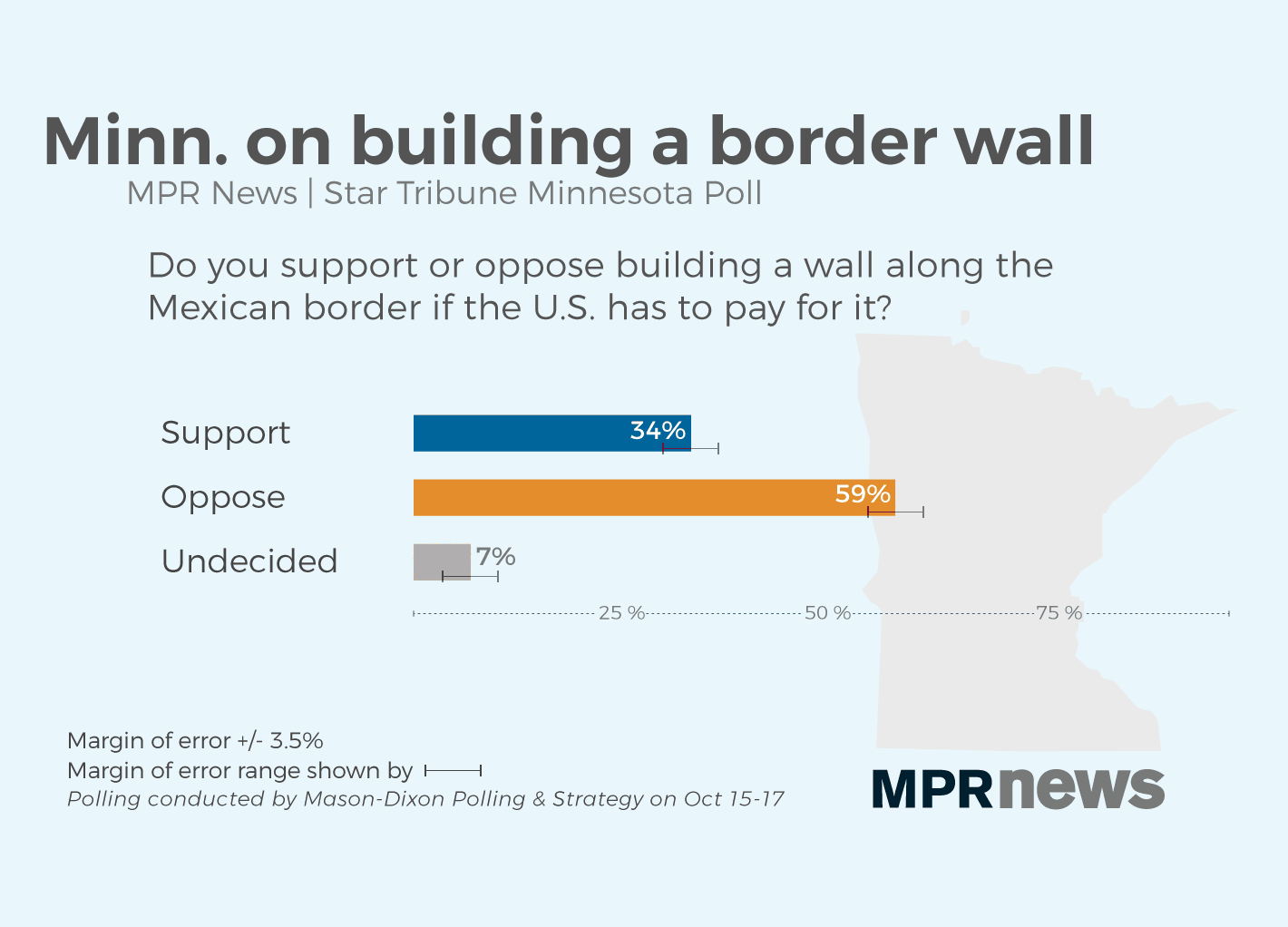 More Minnesotans oppose building a border wall if the U.S. pays for it.