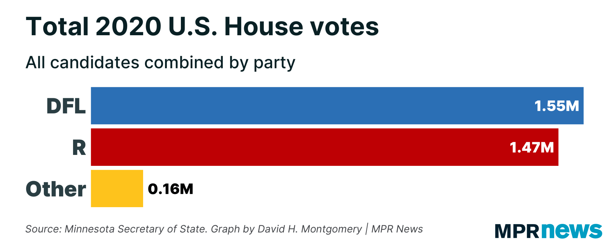 Chart of total votes by party for 2020 U.S. House candidates