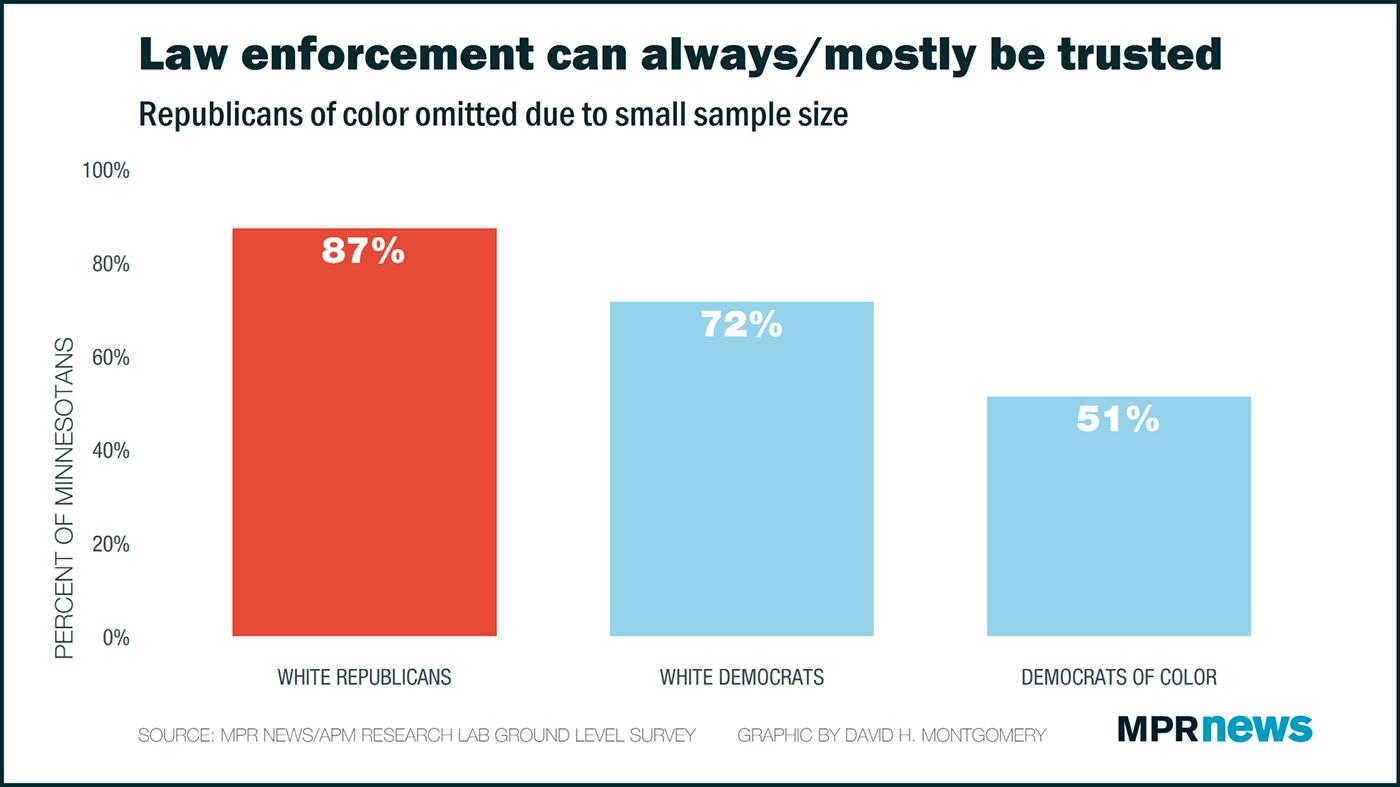 Trust in law enforcement