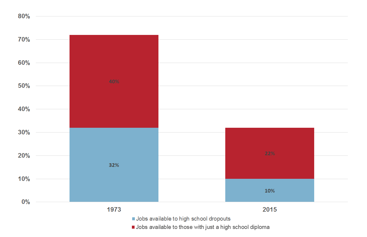 The declining value of a high school diploma