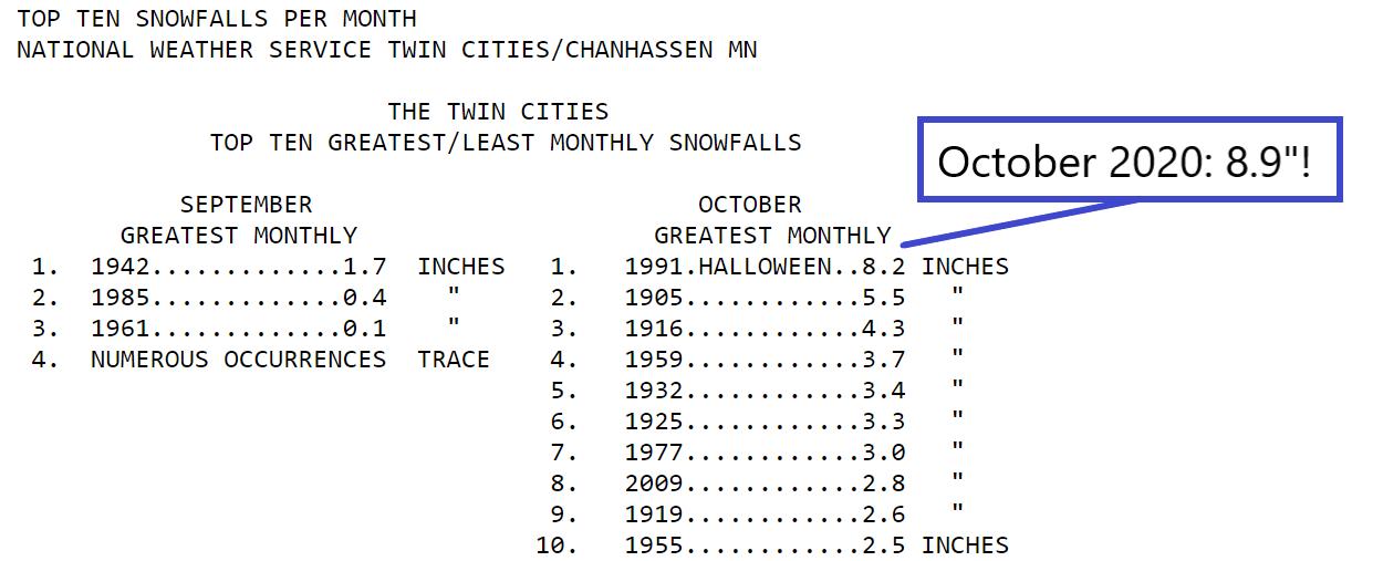 October snowfall records