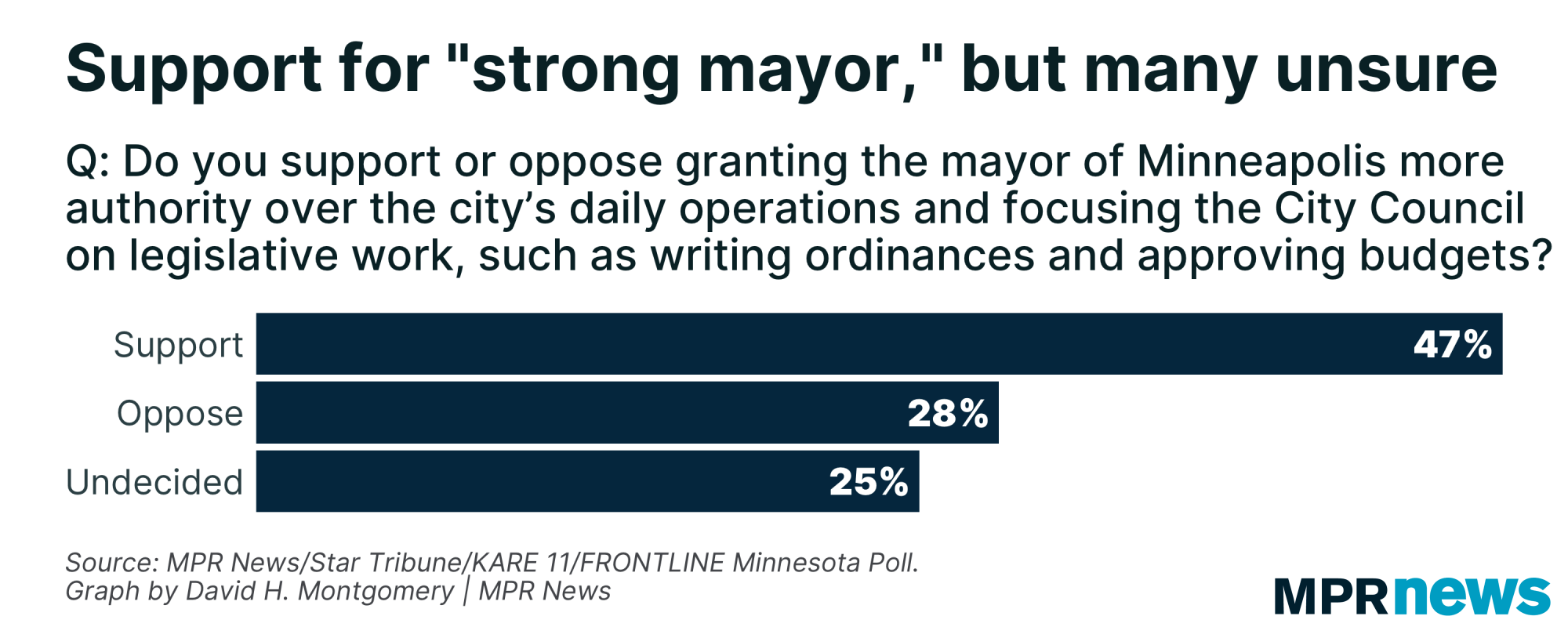 """Graph of Minneapolis voter support for a """"strong mayor"""" system"""