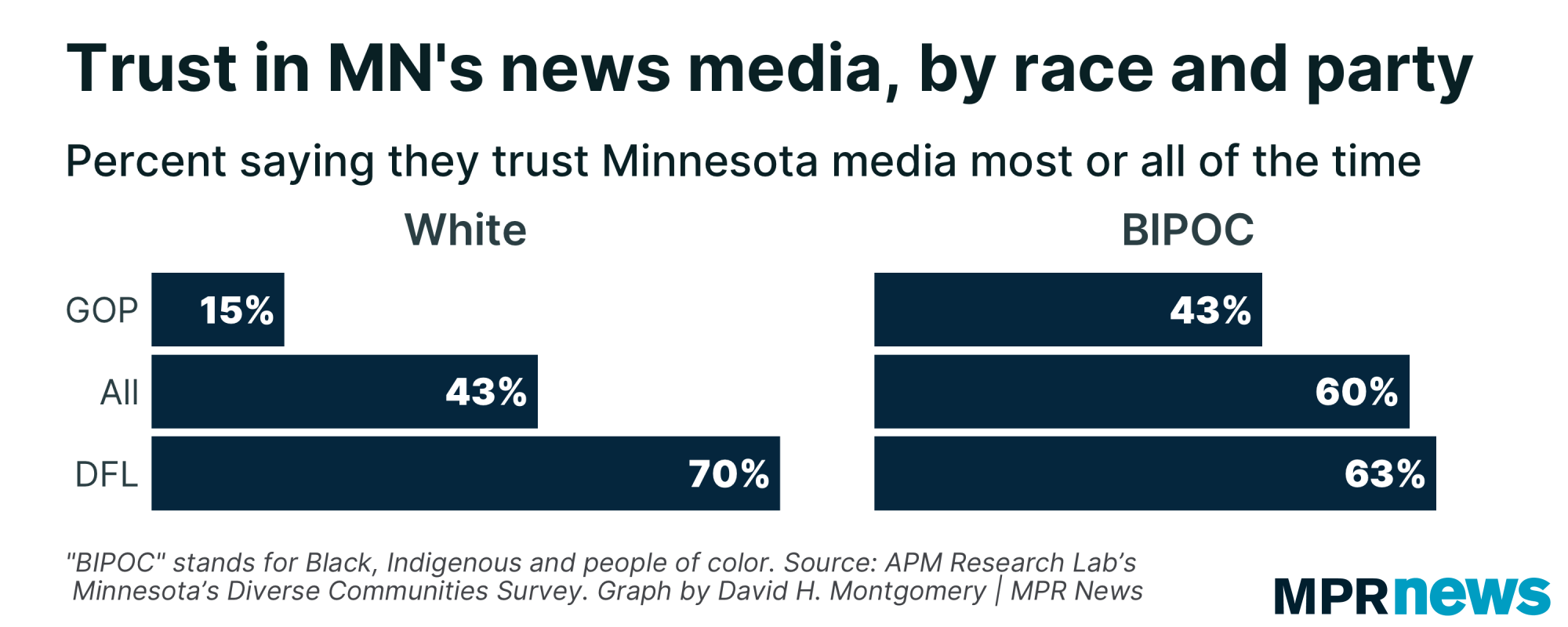 Graph of trust in Minnesota media by race and party