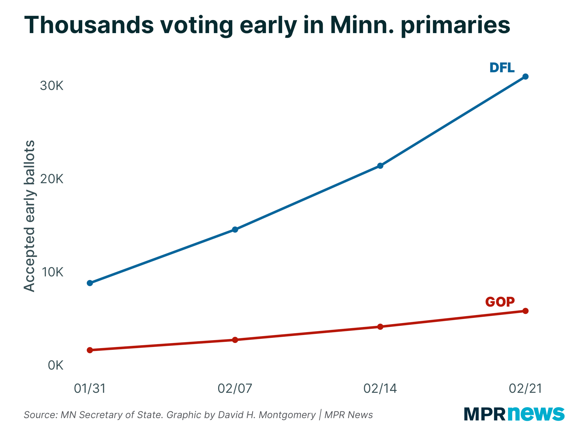 Thousands voting early in Minnesota primaries