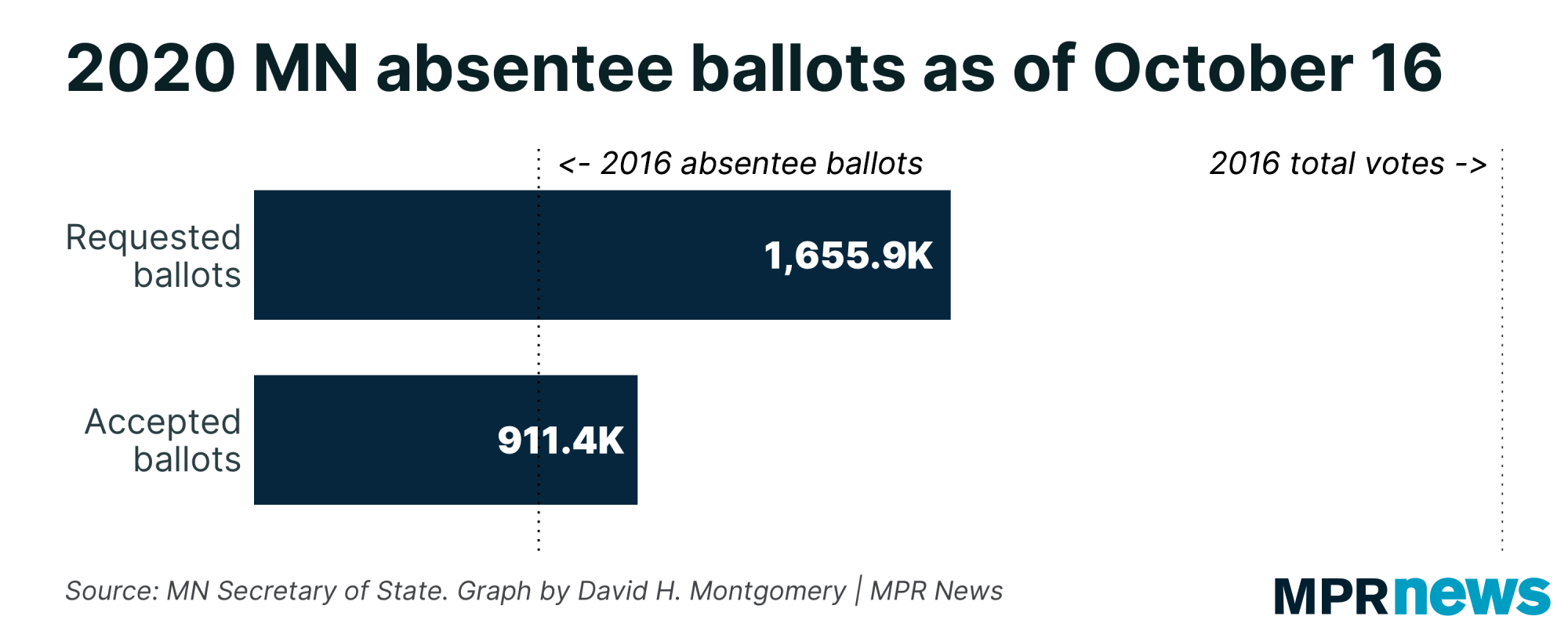 Absentee ballots requested and accepted as of Oct. 16